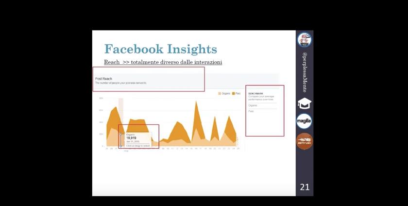 Social media marketing: l'importanza dei dati analitici