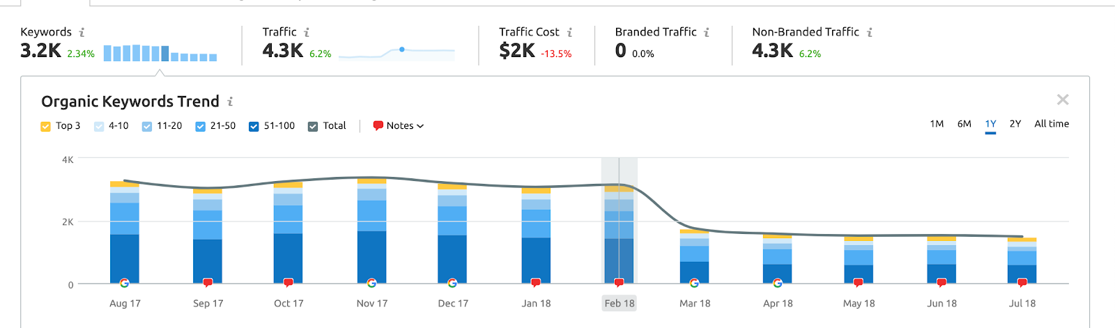 Traffic drop after website got hit by a penalty