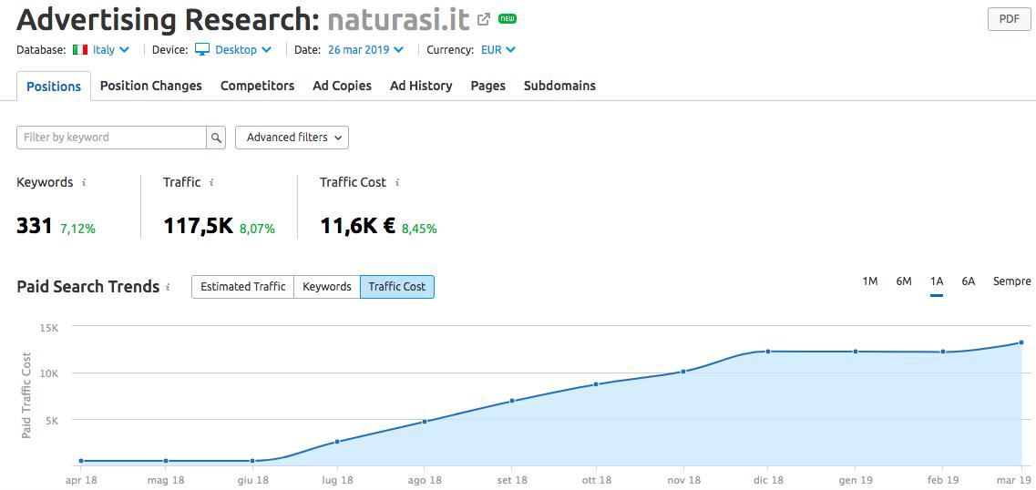 Scopri il costo del traffico con Advertising research di SEMrush