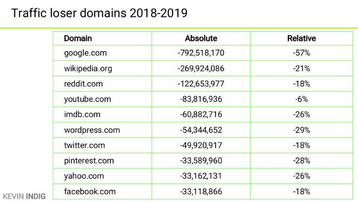 Traffic losers domains