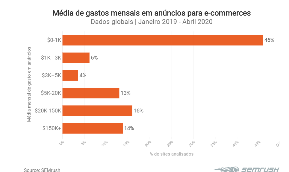 Media de gastos online para e-commerce na pandemia