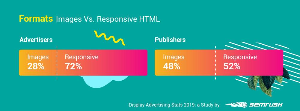Formats: Images Vs. Responsive HTML