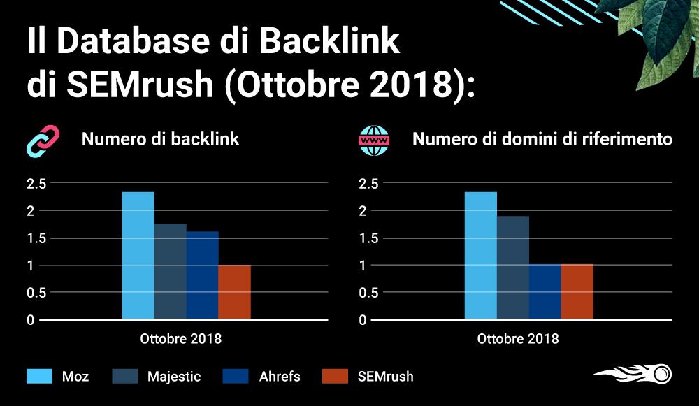 Un grande cambiamento nel database dei backlink di SEMrush rispetto a ottobre 2018