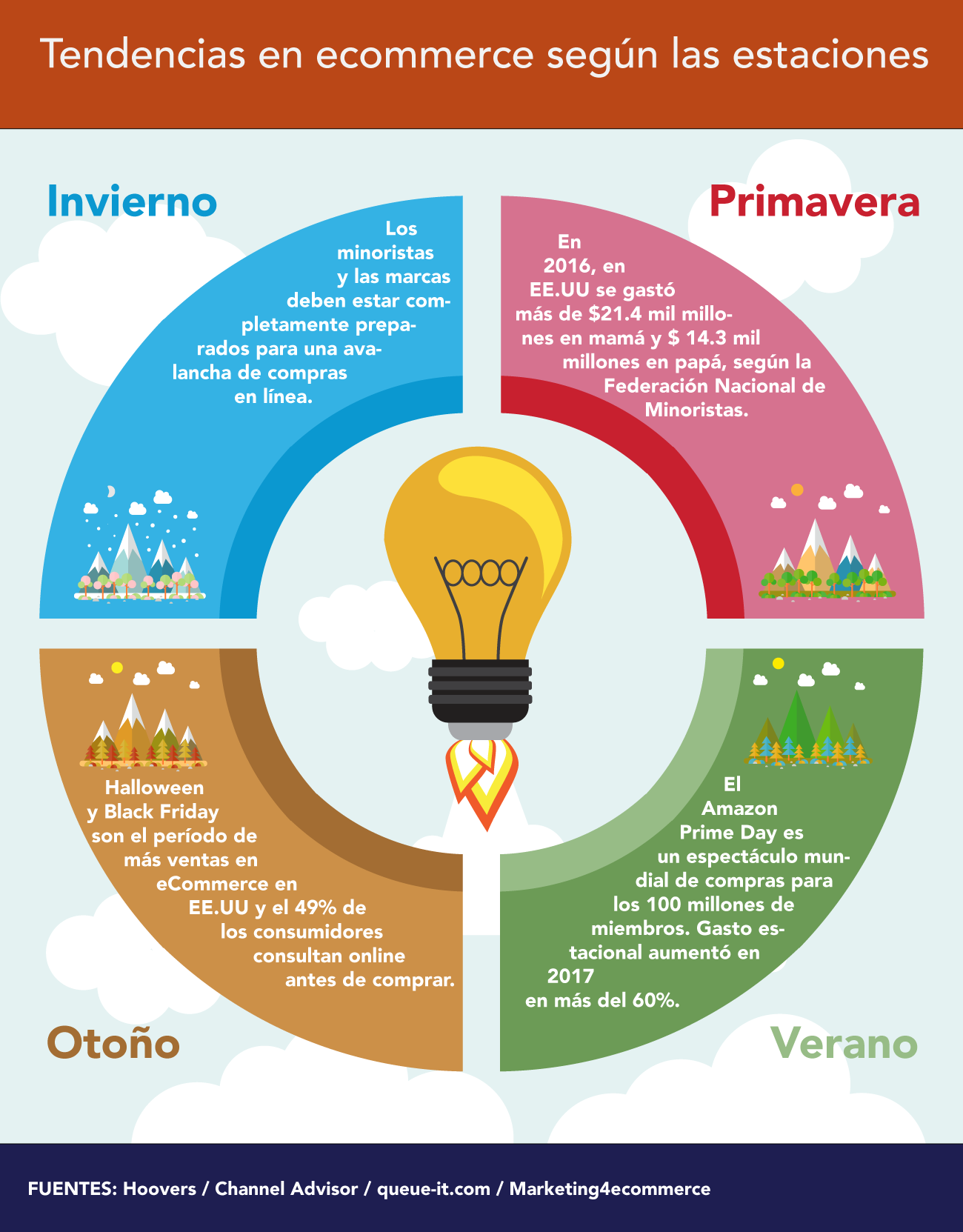 Estrategias SEM en ecommerces - Infografía marketing estacional