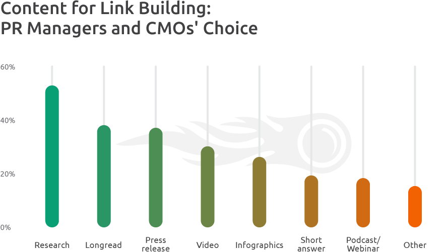 Content Formats PRs Choice