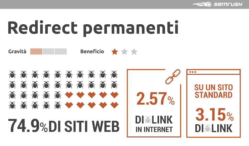 Studio sugli errori di link building interna: i redirect permanenti