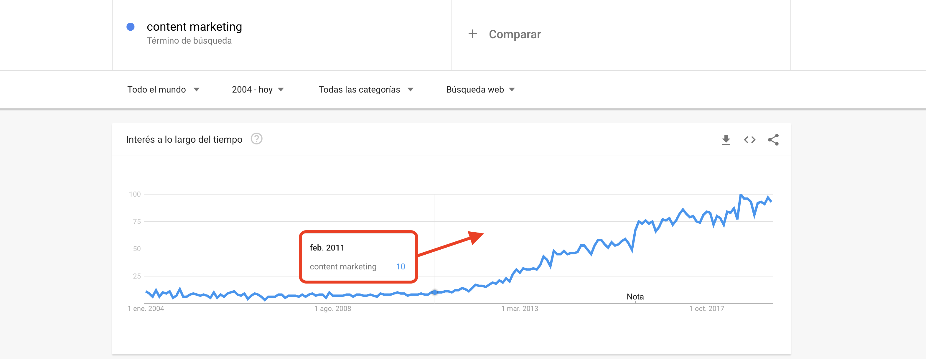 Google Panda - Content marketing en Google Trend