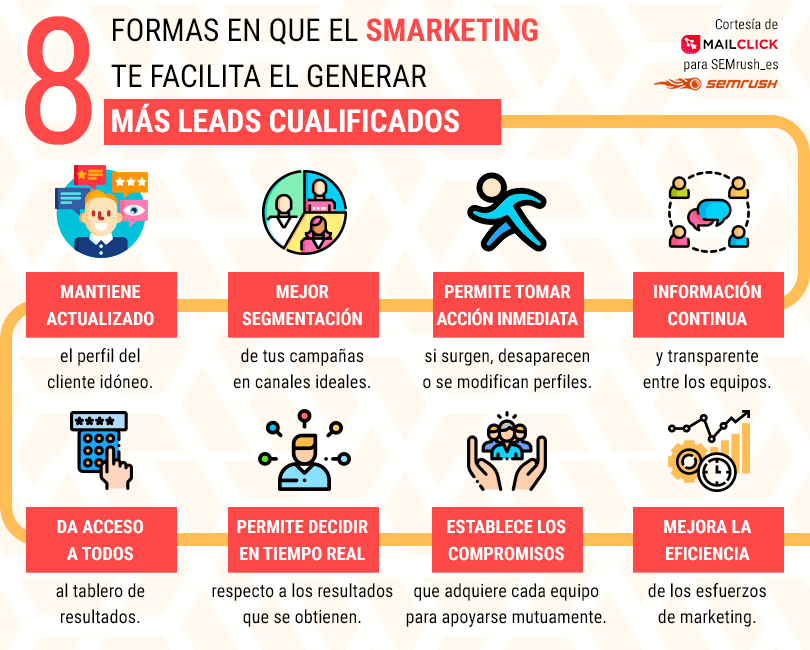 Smarketing - Infografía para generar leads cualificados