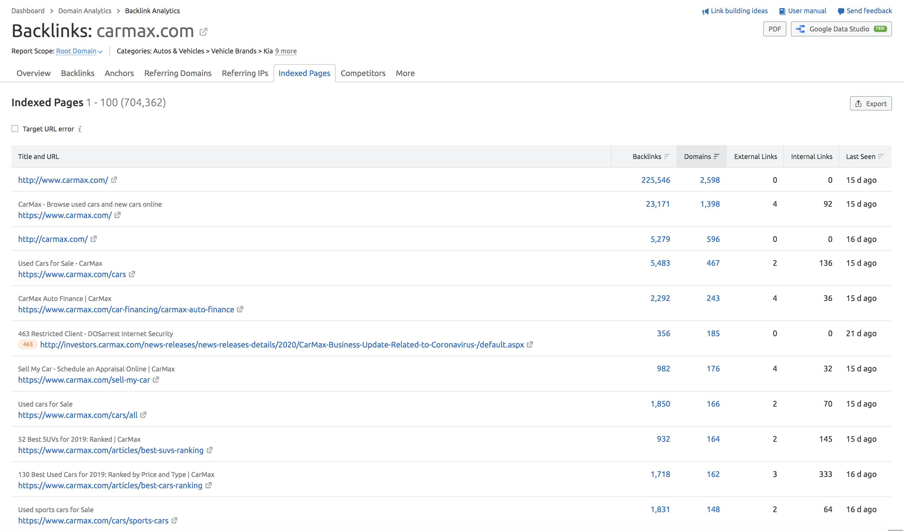 backlink analytics page data