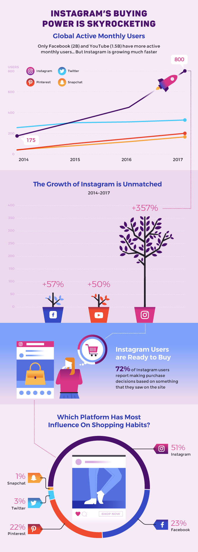 Instagram's buying power: Infographics