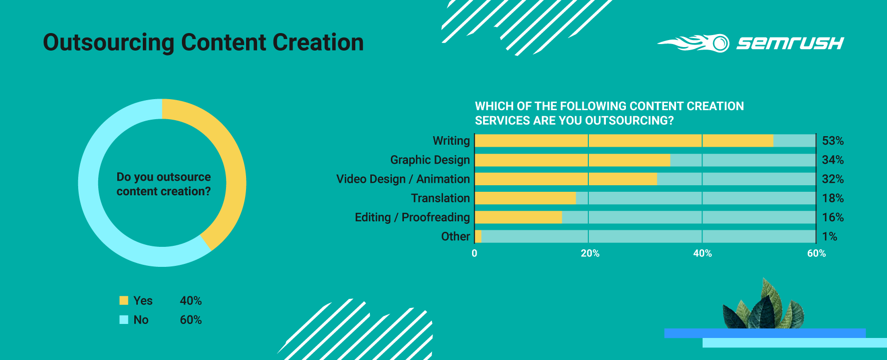 Outsourcing Content Creation Survey results