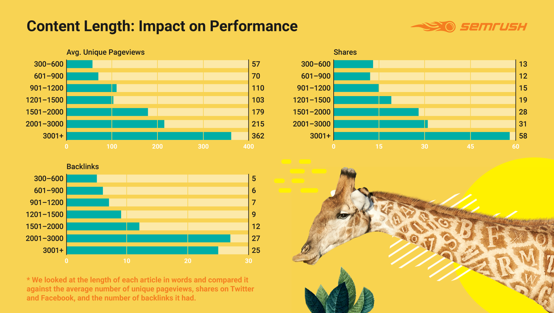 Content length: impact on performance