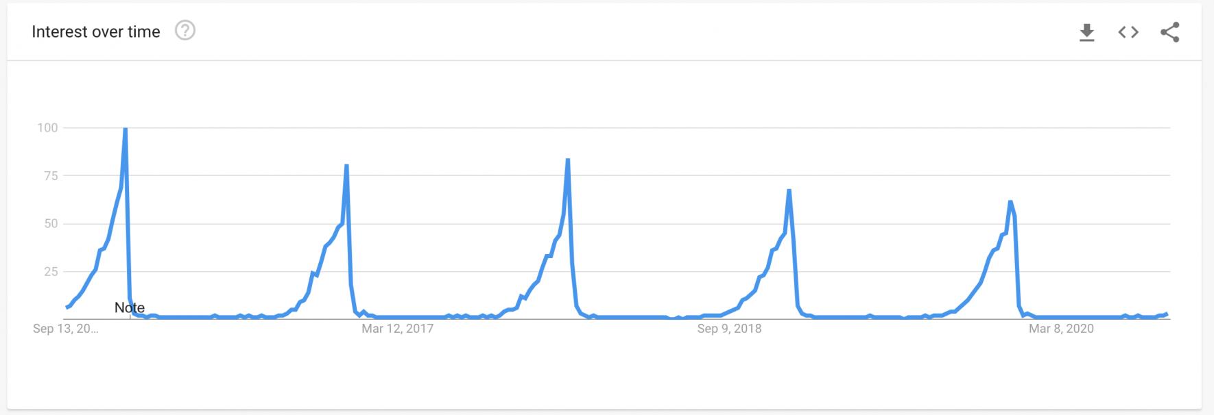 Christmas cake recipe: interest over time