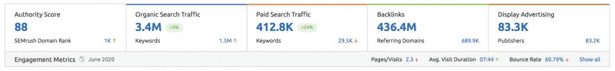 Lượng truy cập hàng tháng của Shopify