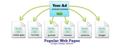 Preview: Choosing Websites for Google Ads at the Google Display Network