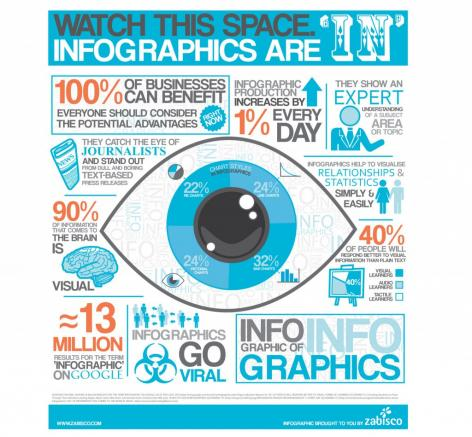 Preview: How and Why Infographics Help Supplement Your Content