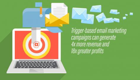 Preview: 10 Triggered Email Automation Examples for eCommerce
