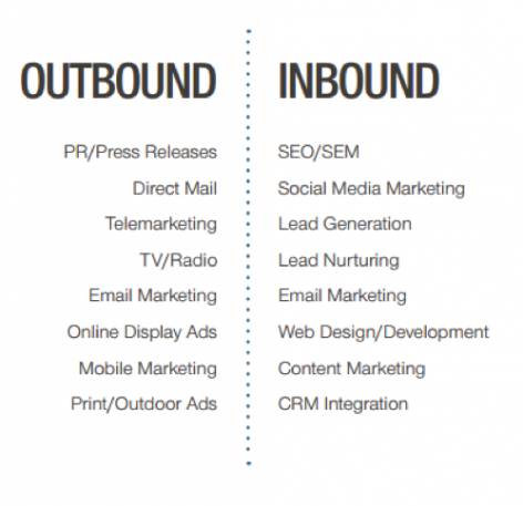 Preview: Combining Inbound & Outbound: Today's Marketing Agency
