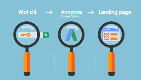 Aperçu : Google AdWords : une meilleure façon de créer l'alignement entre le mot-clé, l'annonce et la landing page