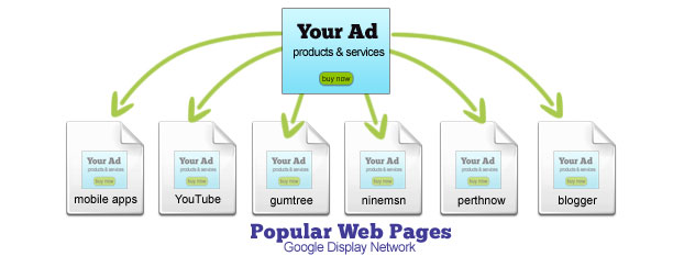 Choosing Websites for Google Ads at the Google Display Network
