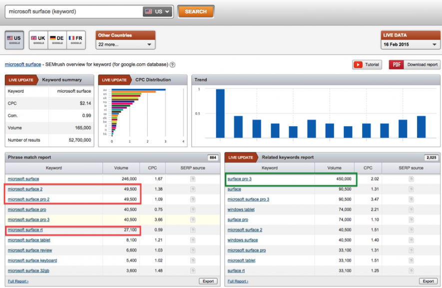 Hack SEMrush, Lengow and AdWords to Boost Google Shopping Sales