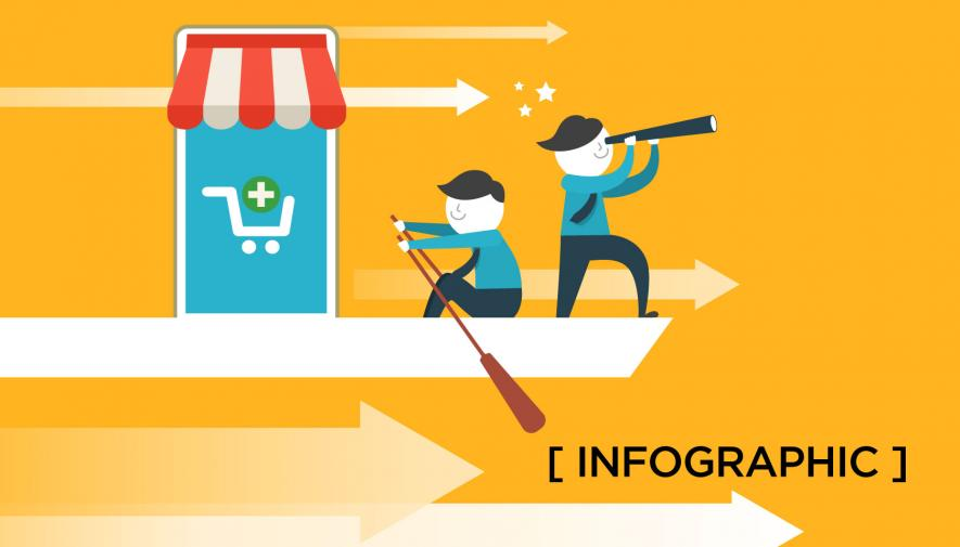 10 Dynamic E-commerce Trends to Land Sales