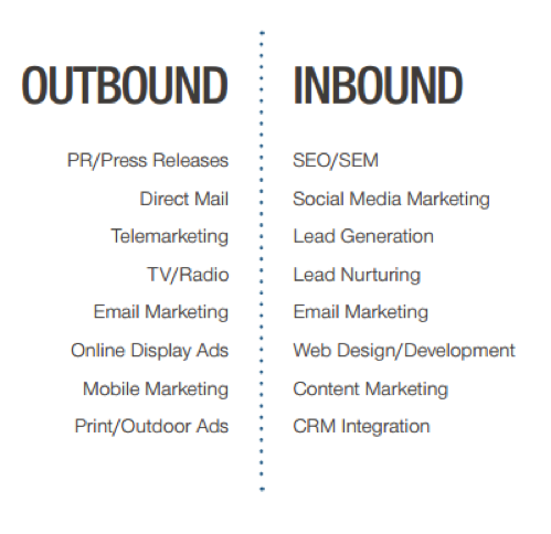 Combining Inbound & Outbound: Today's Marketing Agency