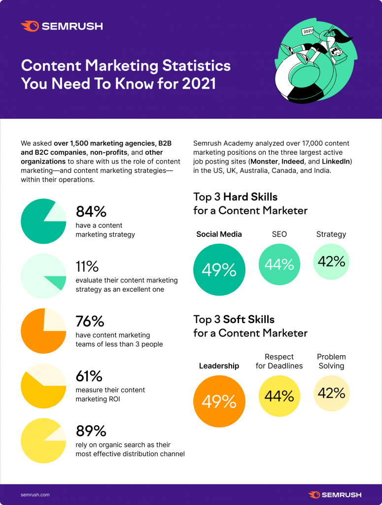 Key content marketing stats for 2021