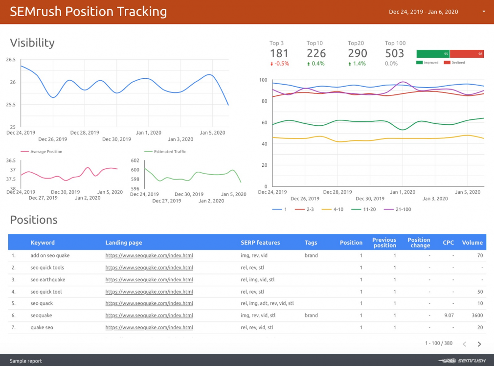 13 Features To Try In Semrush Position Tracking Tool