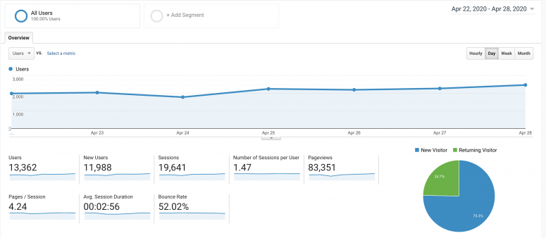 Google Analytics insights example