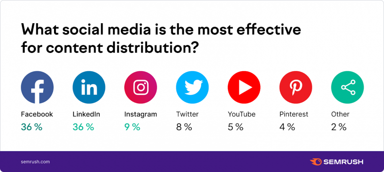 Which social media is most effective for content distribution?