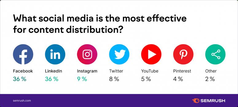 Mạng xã hội phổ biến nhất để phân đối Content