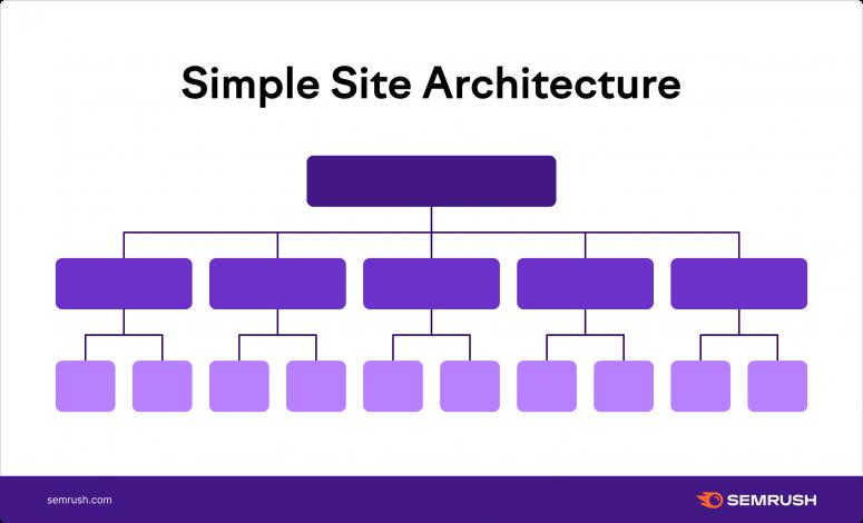 site architecture breakdown graphic
