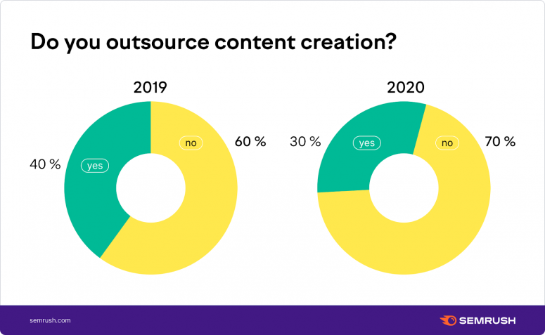 Do you outsource content creation?