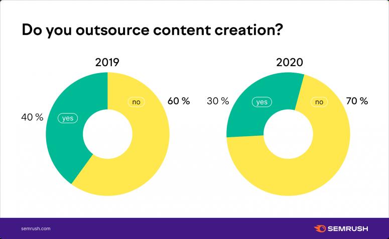 Các tổ chức thuê ngoài Content Marketing