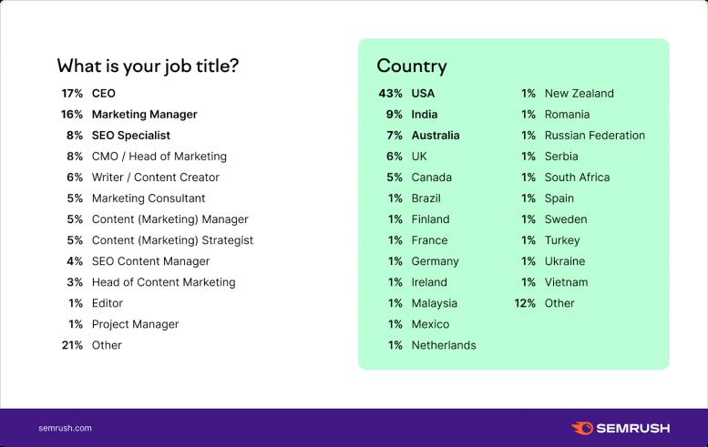 Chức danh công việc và quốc gia tham gia khảo sát
