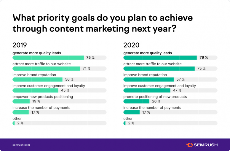 What goals do you plan to achieve through content marketing?
