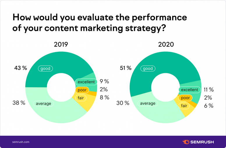 How would you evaluate the performance of your content marketing strategy?