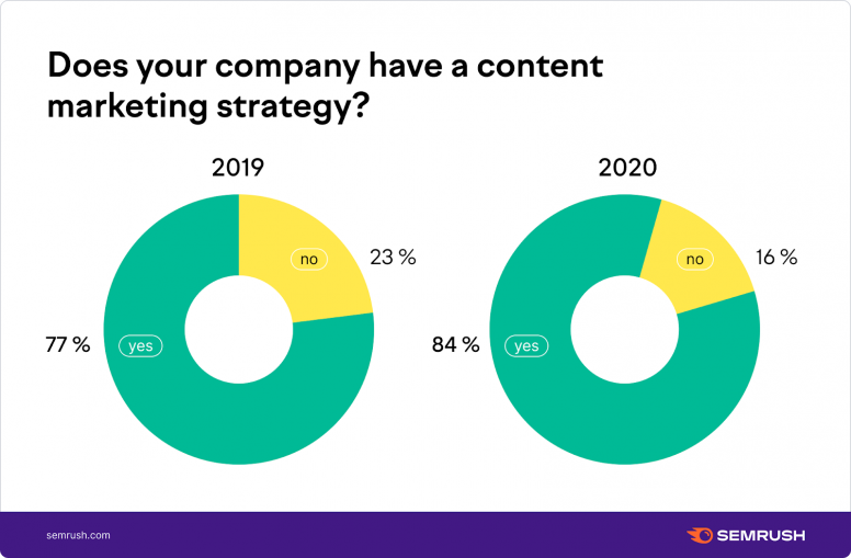 Does your company have a content marketing strategy?
