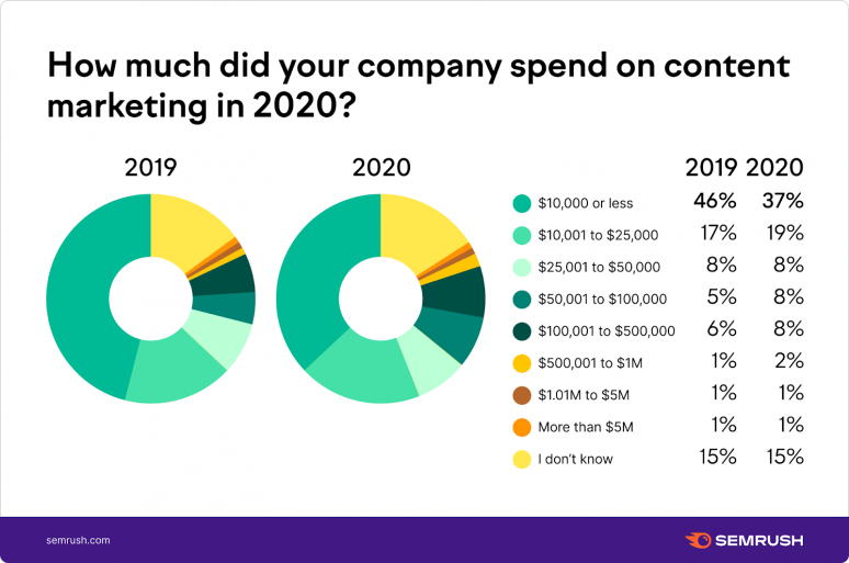 How much did your company spend on content marketing?
