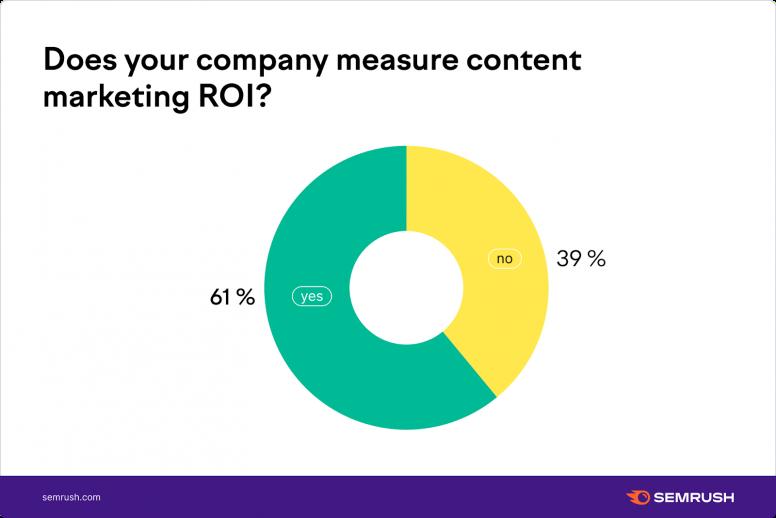 Đo lường ROI Content Marketing