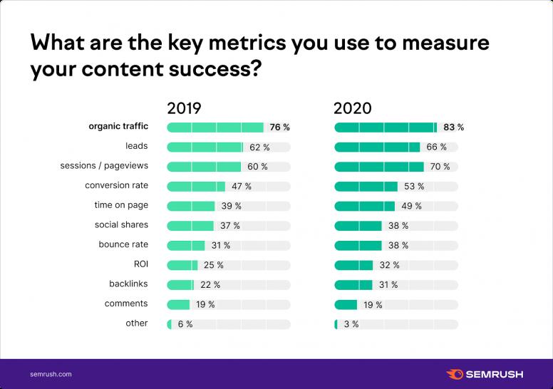 Các công ty đo lường mức độ thành công của content