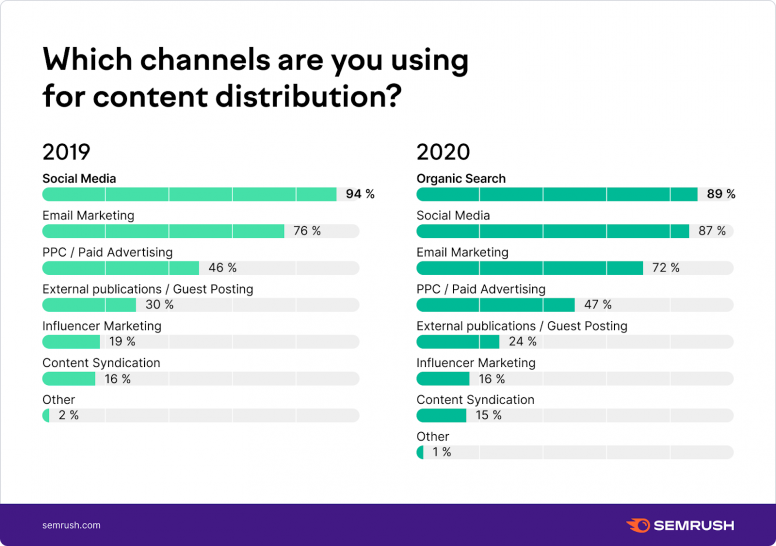 Where do you distribute your content?