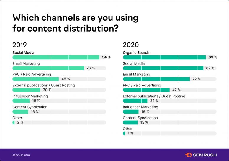 Phân phối Content ở đâu ?