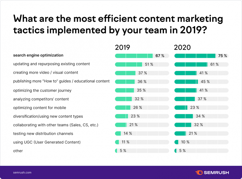What are the most efficient content marketing tactics implements by your team?