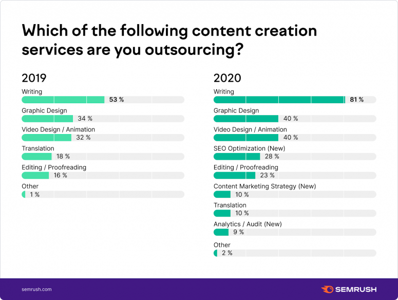 Which content creation services do you outsource?