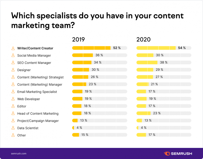 Which specialists do you have in your content marketing team?
