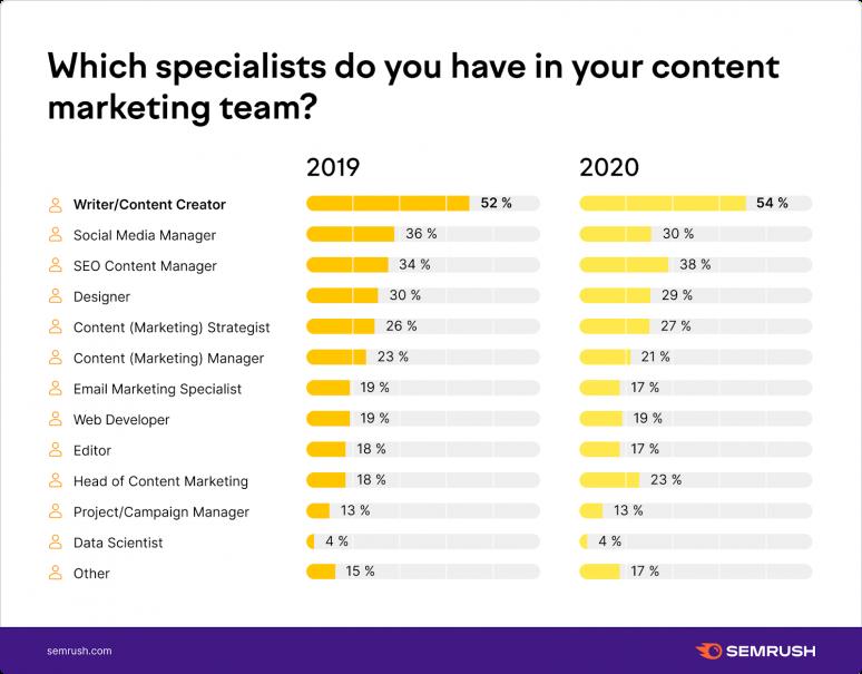 Các chuyên gia Content Marketing