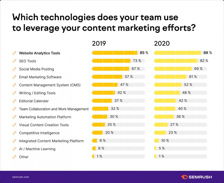 Các công ty sử dụng công cụ Content Marketing