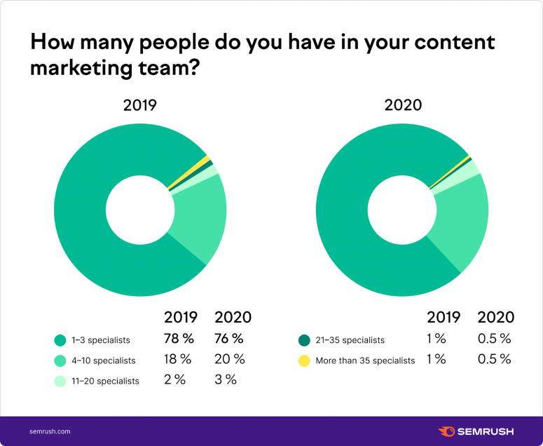 How many people do you have in your content marketing team?